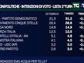 Sondaggio marzo 2016: 32,2% (+1%), 31,2%, 26,6%