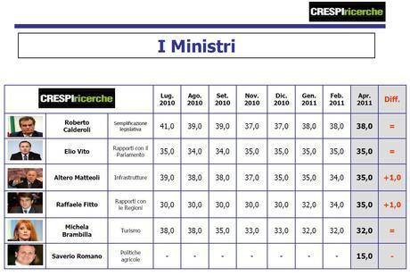 Sondaggio Crespi Ricerche: centrosinistra (42%) supera centrodestra (41%), Pdl primo partito (27,5%)