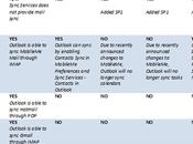 Outlook Mac: arriva sincronizzazione