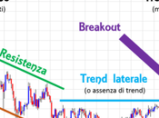 Trend, Supporto Resistenza, Breakout