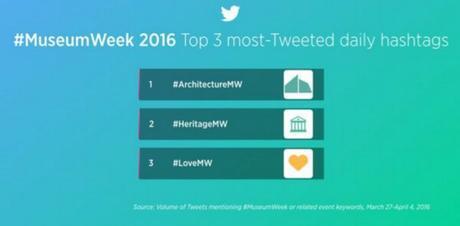 #museumweek 2016 classifica hashtag museum week