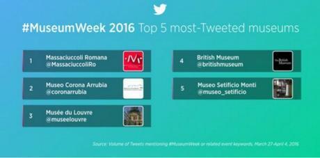 #museumweek 2016 classifica musei museum week