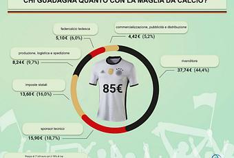 Quanto costa davvero una maglia da calcio paperblog for Quanto costa macchina da cucire