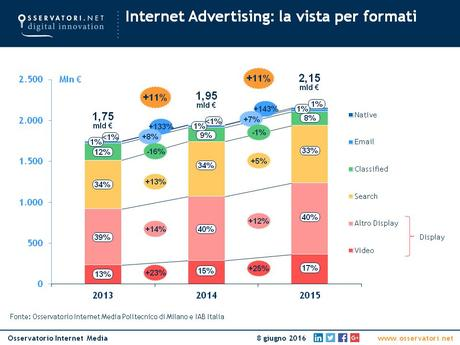 Internet Advertising: gli investimenti per formato