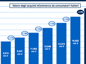 stato dell'e-commerce Italia, anni dalla prima vendita libro online