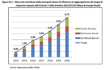 22 06 2016 l 39 italia si sta adeguando alla normativa for Enea detrazioni fiscali 2016