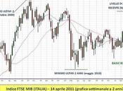 Trading mercati: imparare leggere trend forza relativa