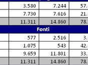 Sassuolo, Bilancio 2015: plusvalenze MAPEI avvicinano pareggio