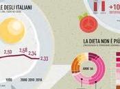 Mangiamo poco, light bio: italiani magri d'Europa