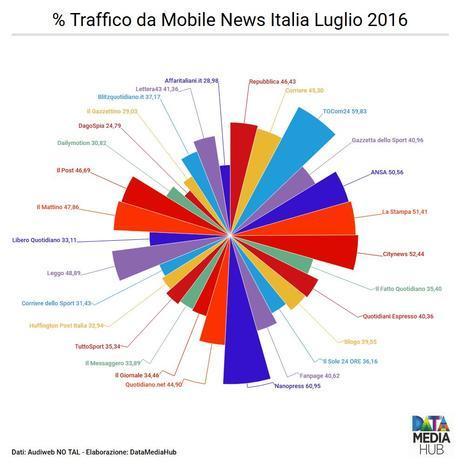 Traffico da Mobile News Italia
