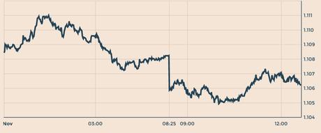 Quotazione euro dollaro forex