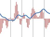 Istat, nessuna prospettiva accelerazione negli ultimi mesi dell'anno