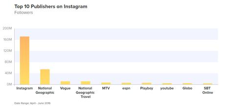 Instagram: l'ennesima prova che tanti follower non bastano