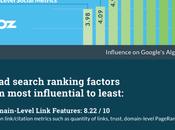 SEO: Come raggiungere prime posizioni Google