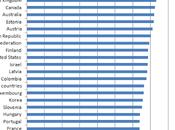 Grafico giorno: rapporto occupati/popolazione paesi ocse