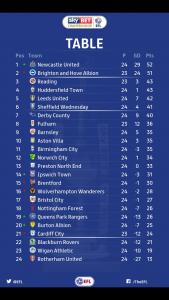 Championship: Il Newcastle ritorna in testa