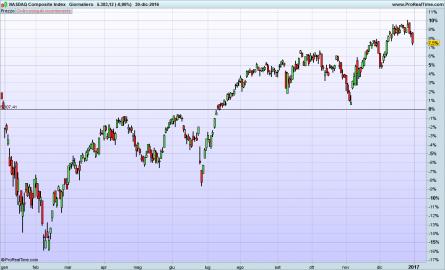 1fe6999eed Analizzando l'andamento dei principali indici di Borsa mo... - Paperblog