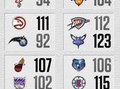 04/01/2017: Giannis porta alla vittoria Bucks, record Hornets Bulls