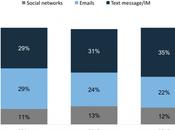Mail Messaging: Complementari Concorrenti?