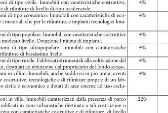 Iva in edilizia 2017 aliquote e modulistica per acquisto for Iva in edilizia