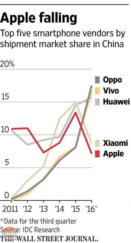 Vendite di Apple in calo in Cina a favore di Oppo, Vivo, Huawei e Xiaomi