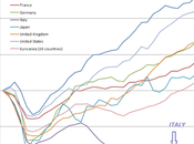 folgorante ripresa dell'italia (grafico aggiornato trimestre 2016)