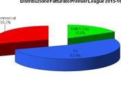 English Premier League: ecco conti delle squadre nella passata stagione