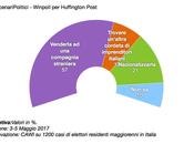 Sondaggio SCENARI POLITICI WINPOLL MAGGIO 2017 (Alitalia)