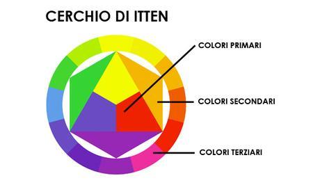 Il potere dei colori sul web: come ci influenzano e come usarli