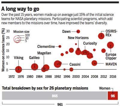"""Dawn prima su """"Science"""" in pari opportunità"""