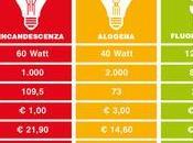 LED: cos'è quanto consuma