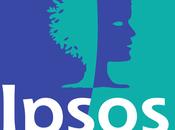 Sondaggio IPSOS luglio 2017: 33,5%, 28,3%, 27,8%
