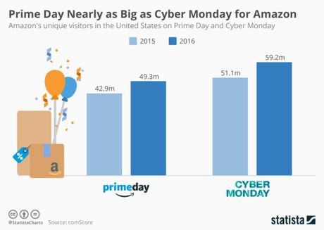 amazon prime day vs cyber monday
