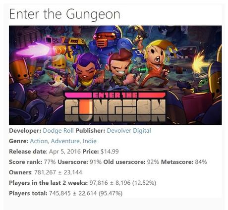 Enter the Gungeon ha venduto un milione di copie, il 78% su PC - Notizia - PC