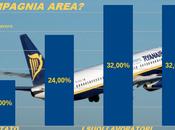compagnie aeree fossero cooperative?