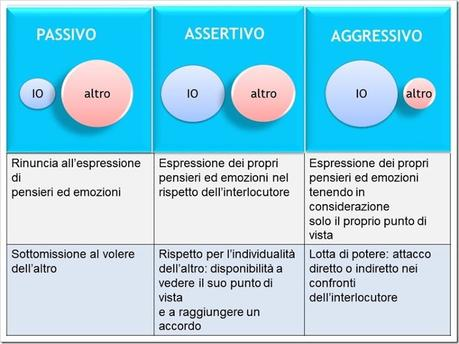 assertività 1-min-1