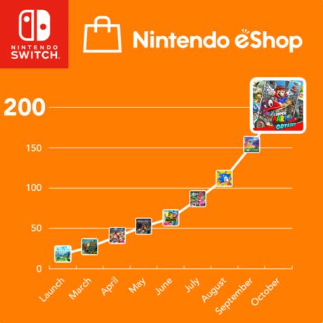 Sono duecento i giochi per Nintendo Switch disponibili su eShop - Notizia