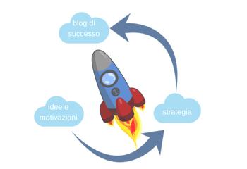 Prima di aprire un blog serve pianificare una strategia a partire dalle tue idee per determinare il successo del blog.