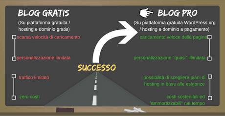 Hai intenzione di creare un blog gratis? Attento a tutte le limitazioni che possono impedire al tuo blog di ottenere successo!