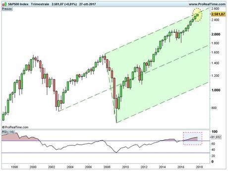 S&P 500: ipotesi grafica