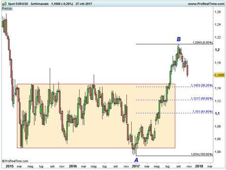 Euro/Dollaro: riferimenti grafici