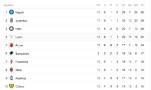 Milan, i numeri parlano chiaro: 5 sconfitte nelle prime 11 partite, tutte in scontri diretti