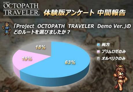 Il sondaggio di Project Octopath Traveler parla di giocatori molto soddisfatti del gioco - Notizia - NSW