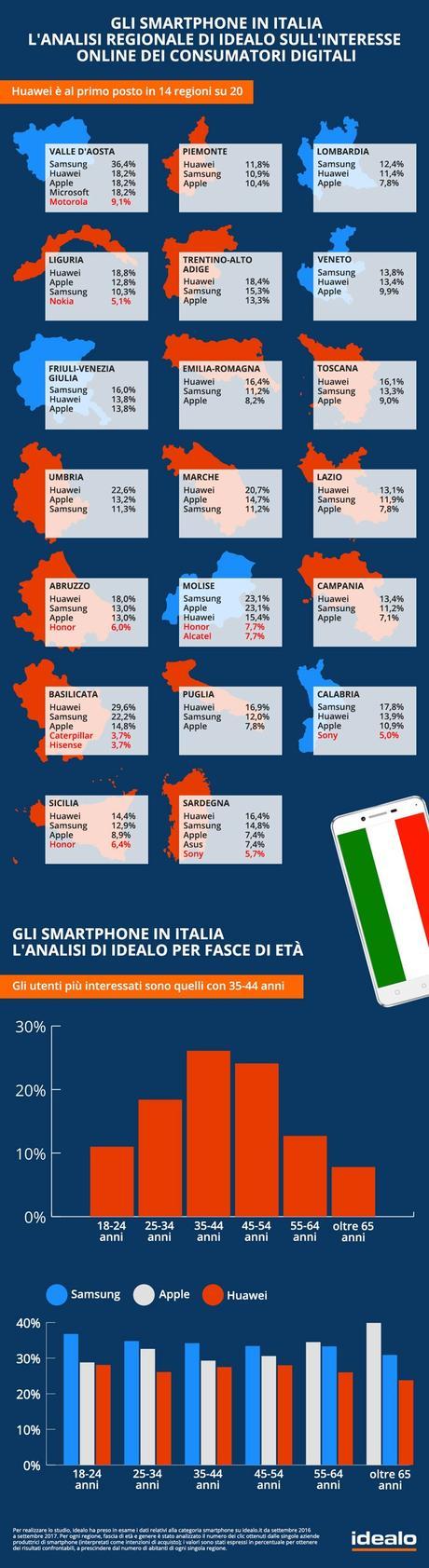 Italiani e Smartphone: ecco i brand che gli utenti acquistano di più online