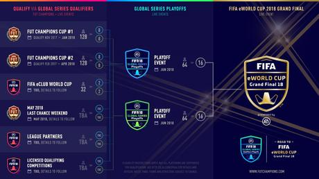 Fifa 18 Global Series sulla strada verso la Fifa e World Cup