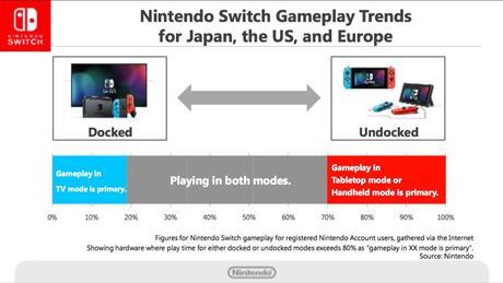 Il 30% dei possessori di Nintendo Switch utilizza la console principalmente come un handheld - Notizia