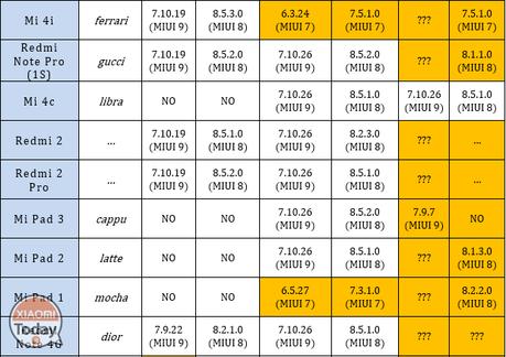 rom-xiaomi-device-redmi-mi-tabella