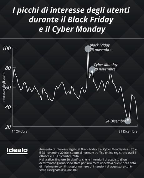 Cresce l'interesse per il Black Friday e Cyber Monday in Italia, ecco qualche dato