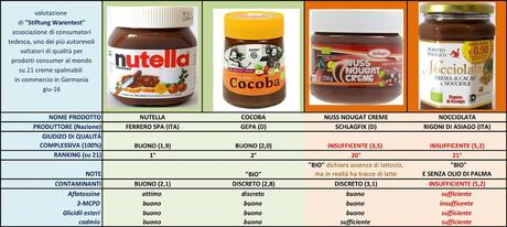 """Test creme spalmabili, classifica con sorpresa: la Nutella vince quelle """"bio"""" a rischio cancerogeni. Ecco i risultati"""