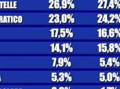 Sondaggio TECNÈ dicembre 2017: 38,5%, 26,9%, 25,2%